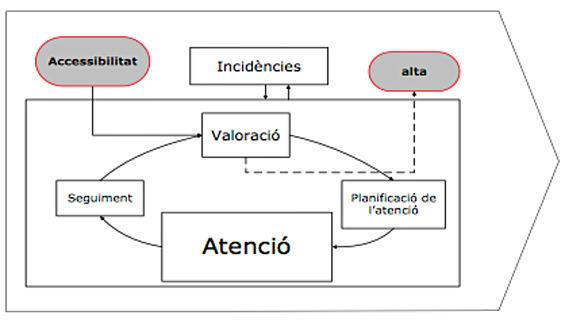 procesos_asistencials
